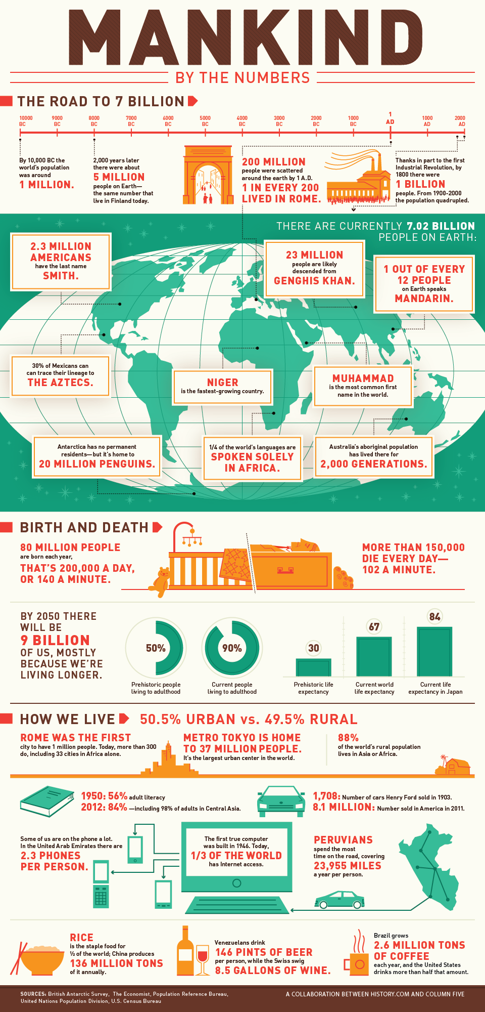 Infographic showing various statistics for mankind