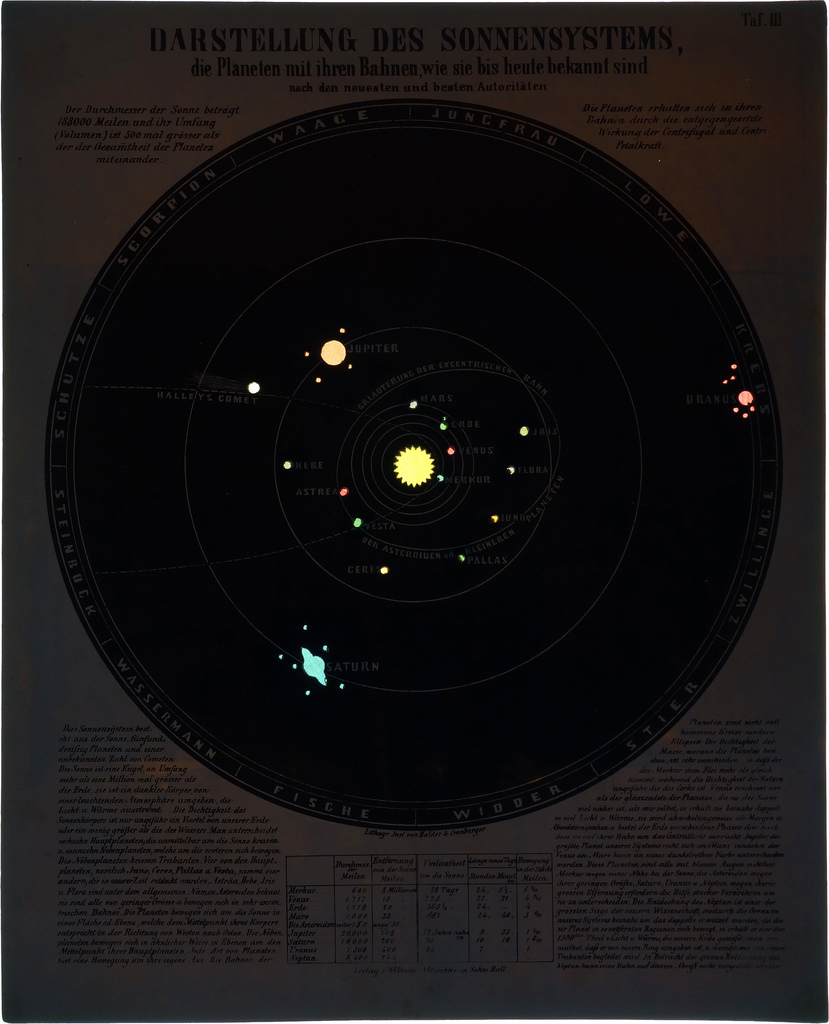 Illuminated illustration of the solar system from Astronomic Picture Atlas
