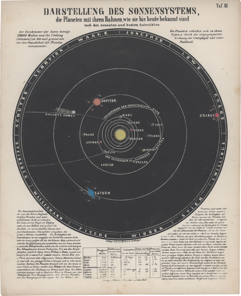 Illustration of the solar system from Astronomic Picture Atlas