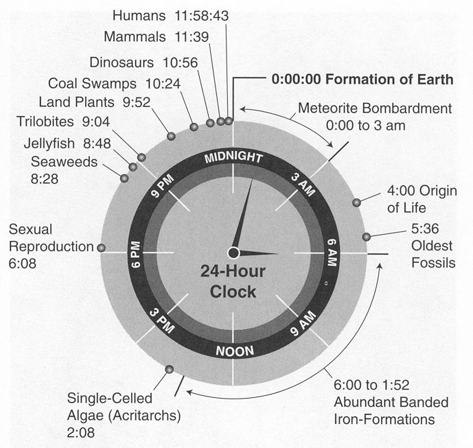Earth's entire history represented graphically as a single day