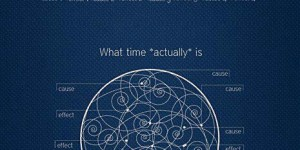Diagram of time