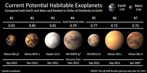 Infographic of habitable exoplanets
