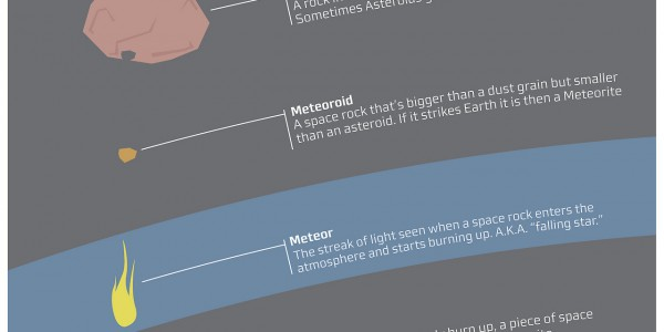 Infographic detailing the differences between different types of space rocks
